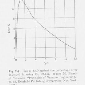 L/D Molecular Flow Conductance Calculation Error Curve