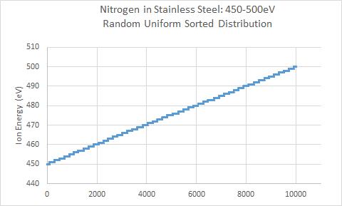Nitrogen in Stainless Steel - Random Uniform Input Sorted, 450-500eV