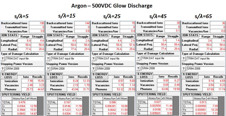 Argon - 500VDC Glow Discharge Ion Statistics