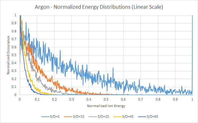 Argon - Normalized Energy Distributions, Linear Scale - Based on Davis and Vanderslice ion energy distributions