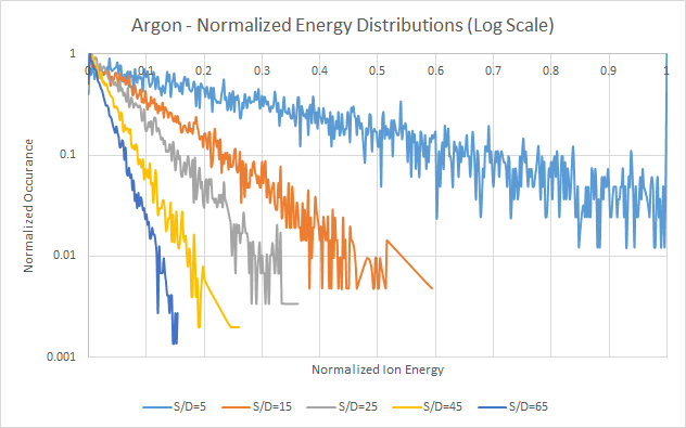 Argon - Normalized Energy Distributions, Log Scale - Based on Davis and Vanderslice ion energy distribution