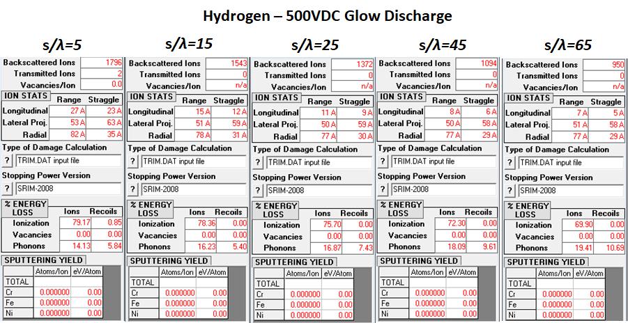 Hydrogen - 500VDC Glow Discharge Ion Statistics