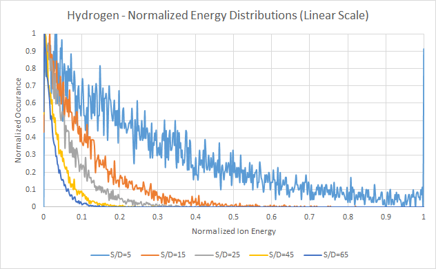 Hydrogen - Normalized Energy Distributions, Linear Scale - Based on Davis and Vanderslice ion energy distribution