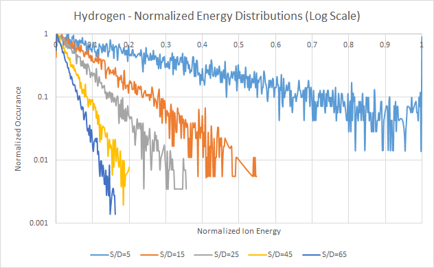Hydrogen - Normalized Energy Distributions, Log Scale - Based on Davis and Vanderslice Ion energy distribution