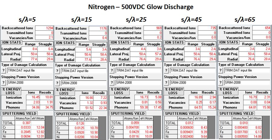 Nitrogen - 500VDC Glow Discharge Ion Statistics