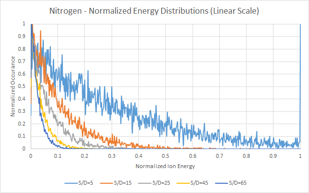 Nitrogen - Normalized Energy Distributions, Linear Scale - Based on Davis and Vanderslice ion energy distribution
