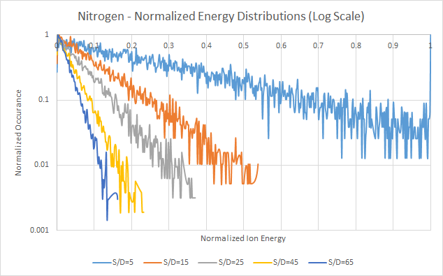 Nitrogen - Normalized Energy Distributions, Log Scale - Based on Davis and Vanderslice ion energy distribution