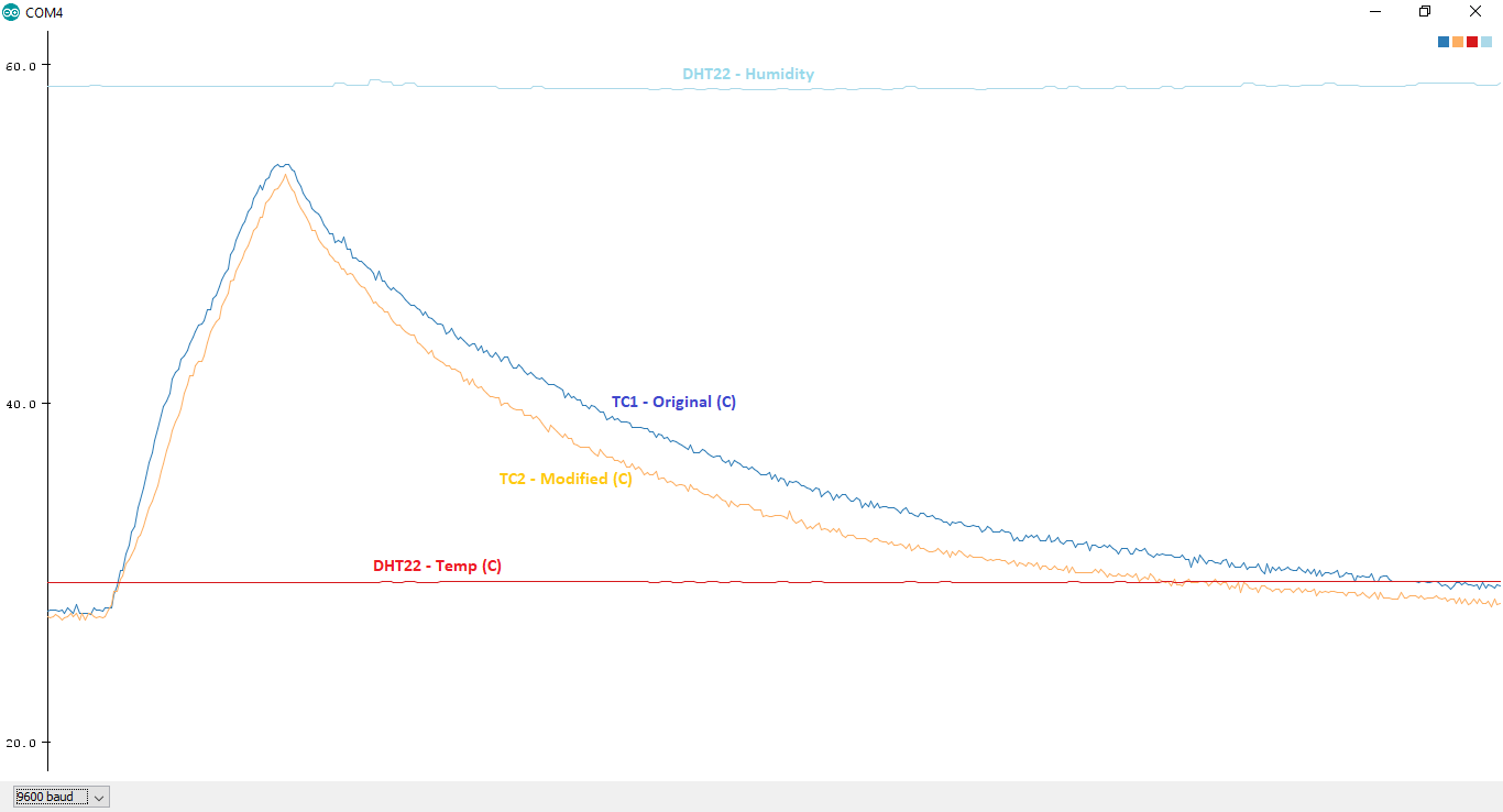 Preliminary testing comparing original thermocouple, modified thermocouple, and checking against ambient temp and humidity with the DHT22. Plotted with the Serial Plotter using Arduino Mega.