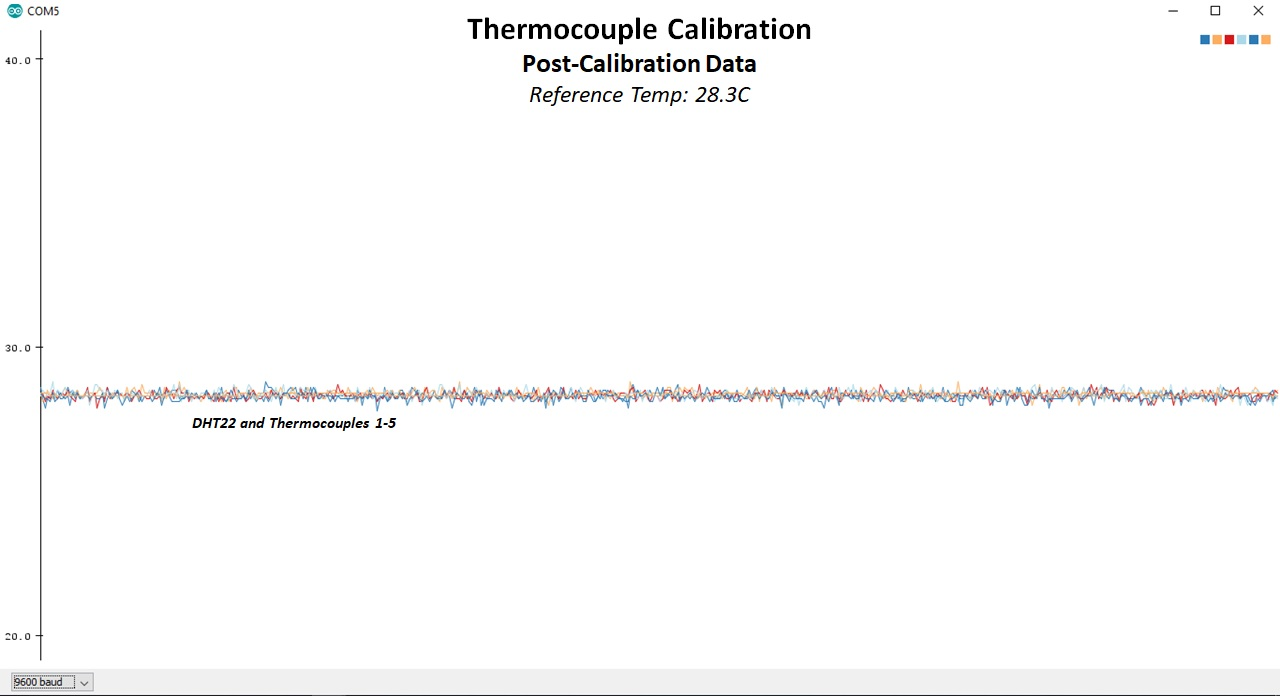 Thermocouple Calibration - Post-Calibration Data