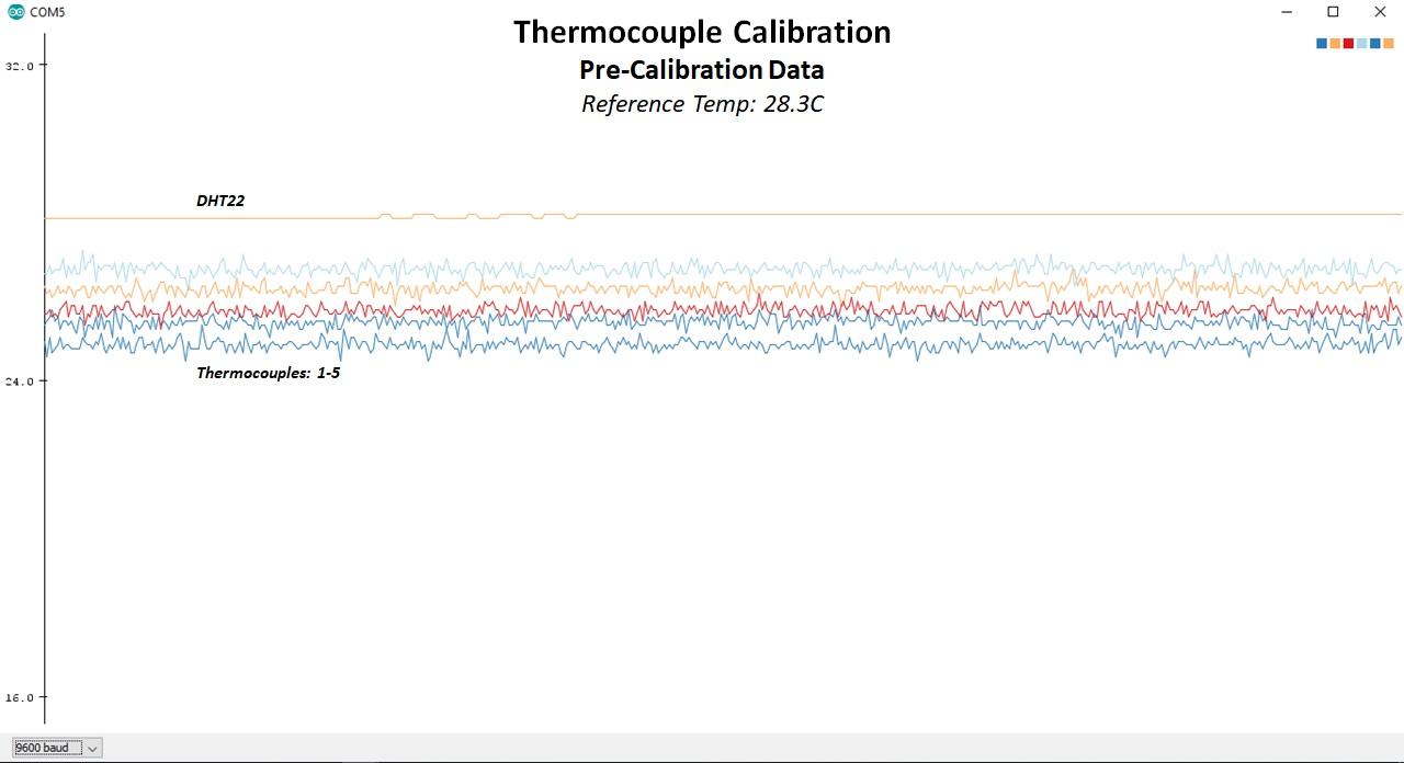 Thermocouple Calibration - Pre-Calibration Data