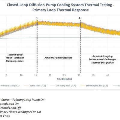 Closed-Loop Diffusion Pump Cooling System Thermal Testing - Primary Loop Thermal Response Graph