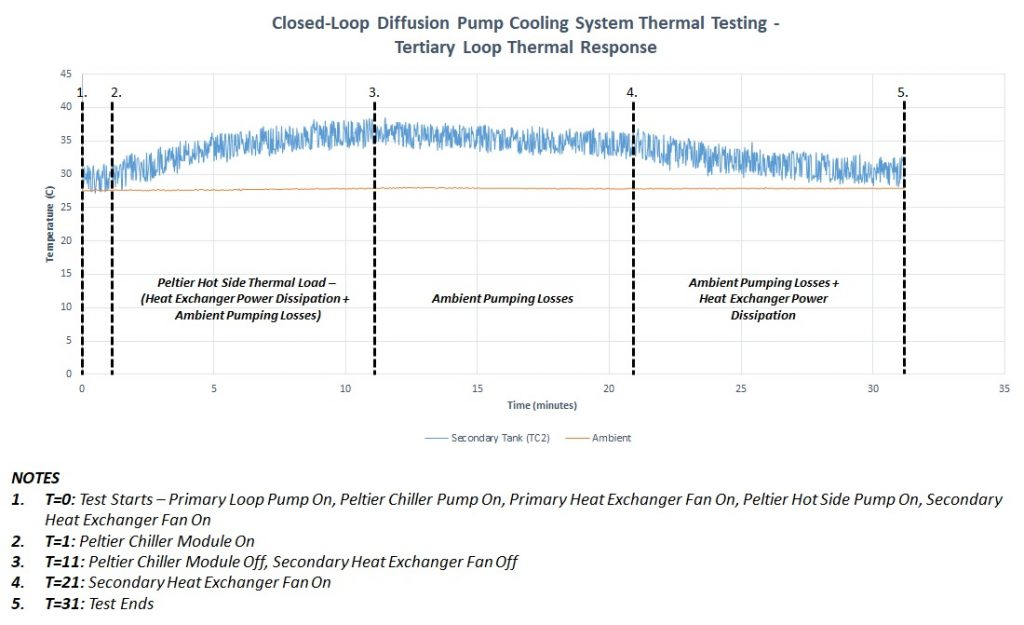 Closed-Loop Diffusion Pump Cooling System Thermal Testing - Tertiary Loop Thermal Response Graph