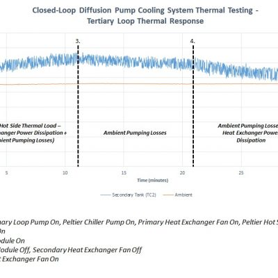 Closed-Loop Diffusion Pump Cooling System Thermal Testing - Tertiary Loop Thermal Response Graph
