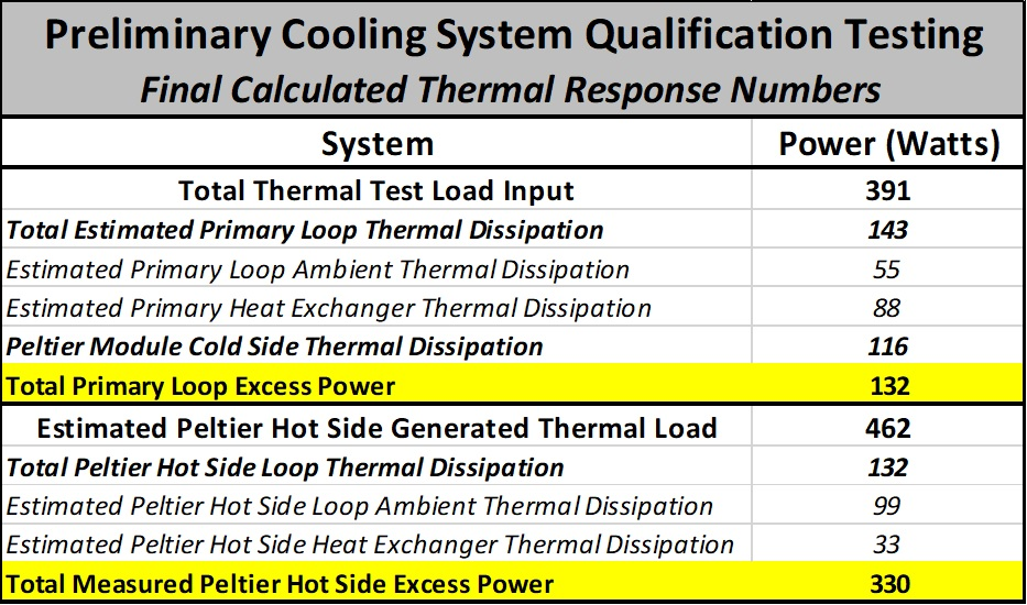 Preliminary Cooling System Qualification Testing - Final Calculated Thermal Response Numbers Table