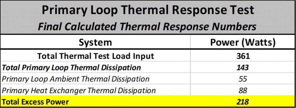 Primary Loop Thermal Response Test - Final Calculated Thermal Response Numbers Table
