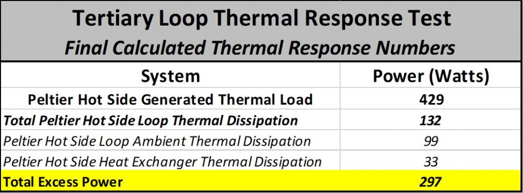 Tertiary Loop Thermal Response Test - Final Calculated Thermal Response Numbers
