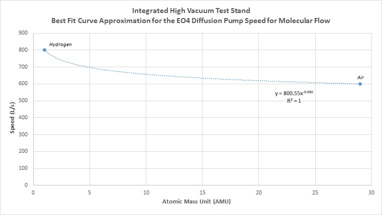 Integrated High Vacuum Test Stand - Best Fit Curve Approximation for the EO4 Diffusion Pump for Molecular Flow