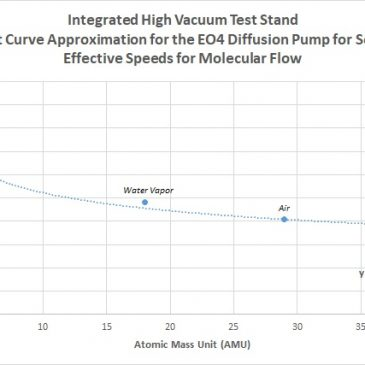 Estimating Pumping Speeds vs. Any Atomic Mass for Diffusion Pumps