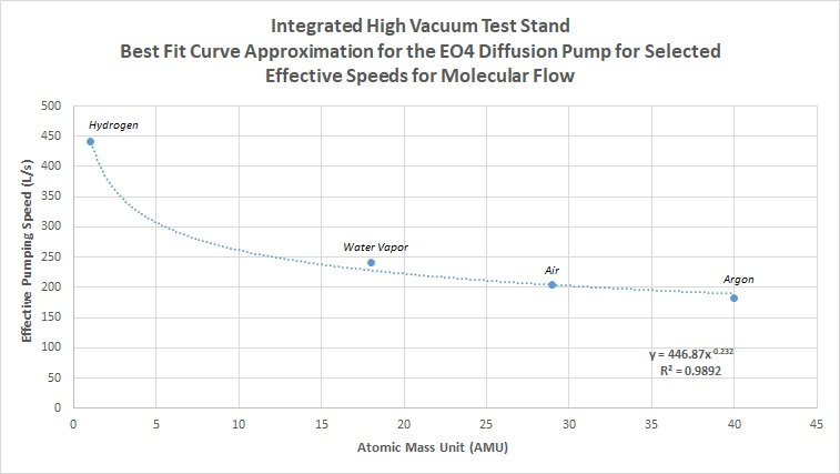 Integrated High Vacuum Test Stand - Best Fit Curve Approximation for the EO4 Diffusion Pump for Selected Effective Speeds for Molecular Flow