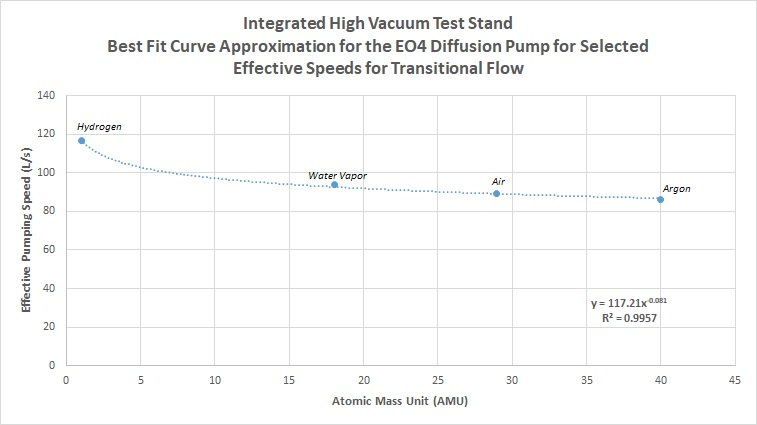 Integrated High Vacuum Test Stand - Best Fit Curve Approximation for the EO4 Diffusion Pump for Selected Effective Speeds for Transitional Flow