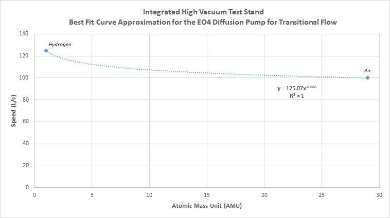 Integrated High Vacuum Test Stand - Best Fit Curve Approximation for the EO4 Diffusion Pump for Transitional Flow