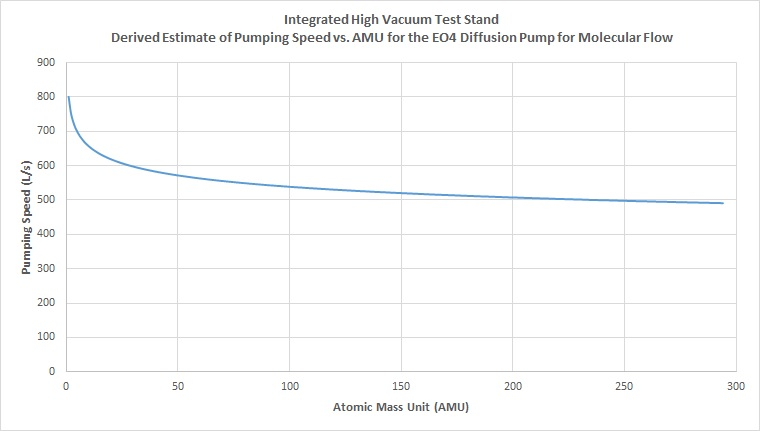Integrated High Vacuum Test Stand - Derived Estimate of Pumping Speed vs AMU for the EO4 Diffusion Pump for Molecular Flow