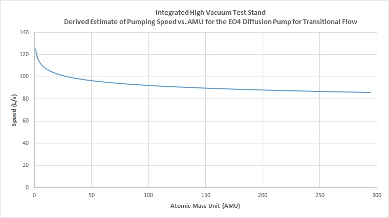 Integrated High Vacuum Test Stand - Derived Estimate of Pumping Speed vs AMU for the EO4 Diffusion Pump for Transitional Flow