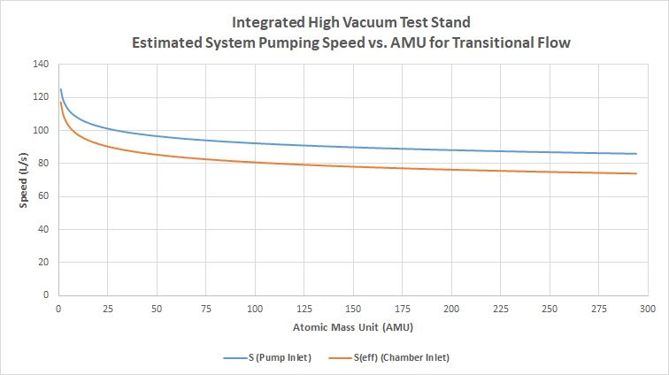 Integrated High Vacuum Test Stand - Estimated System Pumping Speed vs AMU for Transitional Flow
