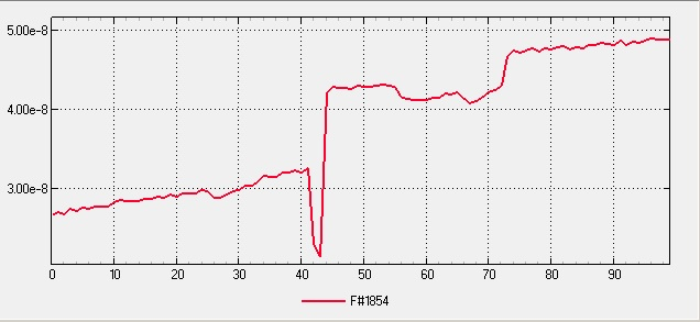 Integrated High Vacuum Pump Assembly Final - Baked, Pumped 24hr - Pressure Profile Plot
