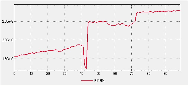 Integrated High Vacuum Pump Assembly Final - Unbaked, Pumped 1hr - Pressure Profile Plot
