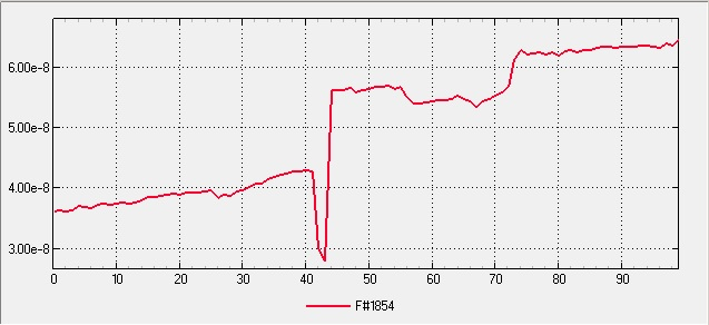Integrated High Vacuum Pump Assembly Final - Unbaked, Pumped 24hr - Pressure Profile Plot