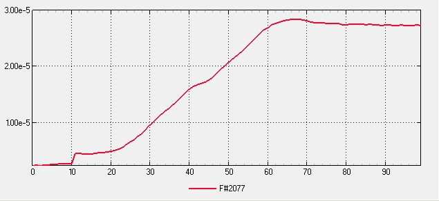 Small Scale Multipurpose High Vacuum System V5 Final - Unbaked Pumped 1hr Pressure Plot Linear