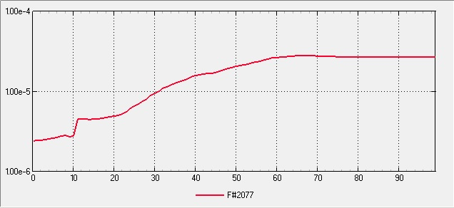 Small Scale Multipurpose High Vacuum System V5 Final - Unbaked Pumped 1hr Pressure Plot Log