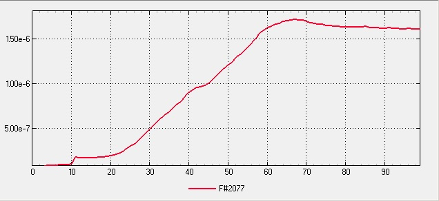 Small Scale Multipurpose High Vacuum System V5 Final - Unbaked Pumped 24hr Pressure Plot Linear