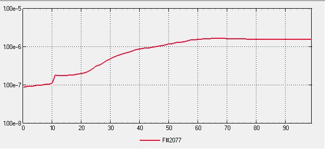 Small Scale Multipurpose High Vacuum System V5 Final - Unbaked Pumped 24hr Pressure Plot Log