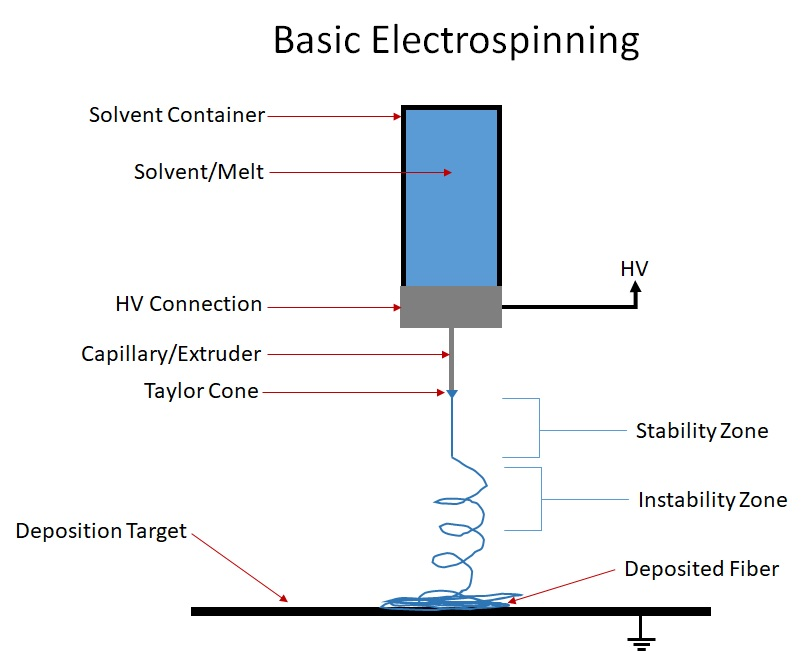 Basic Electrospinning Overview