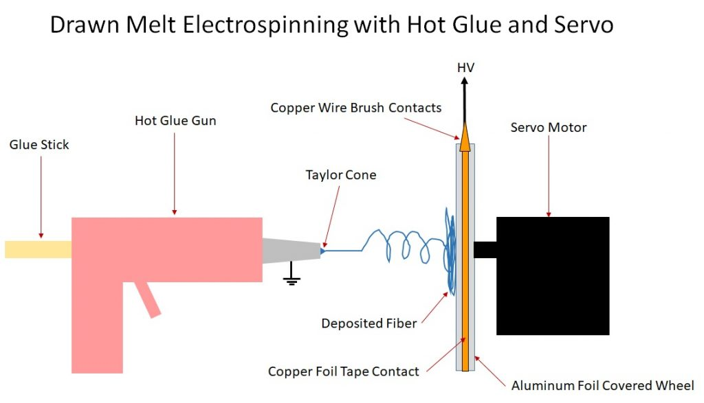 Drawn Melt Electrospinning with Hot Glue and Servo