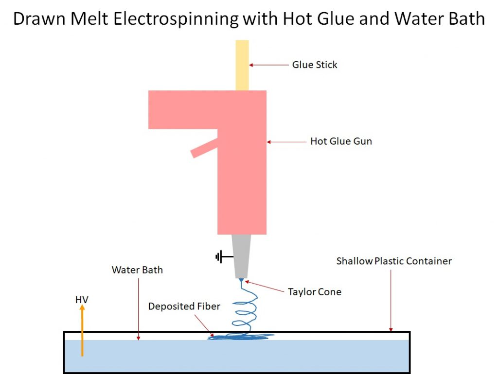 Drawn Melt Electrospinning with Hot Glue and Water Bath