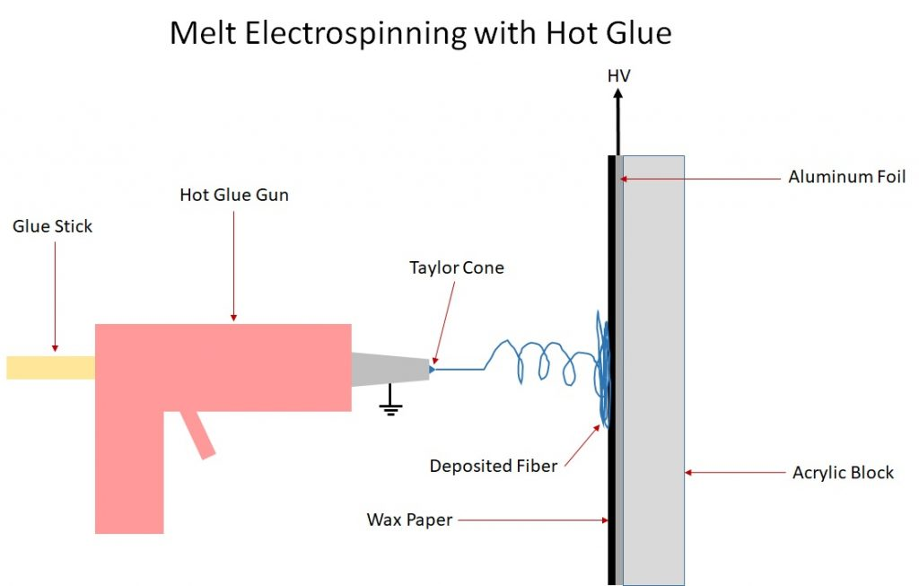 Melt Electrospinning with Hot Glue