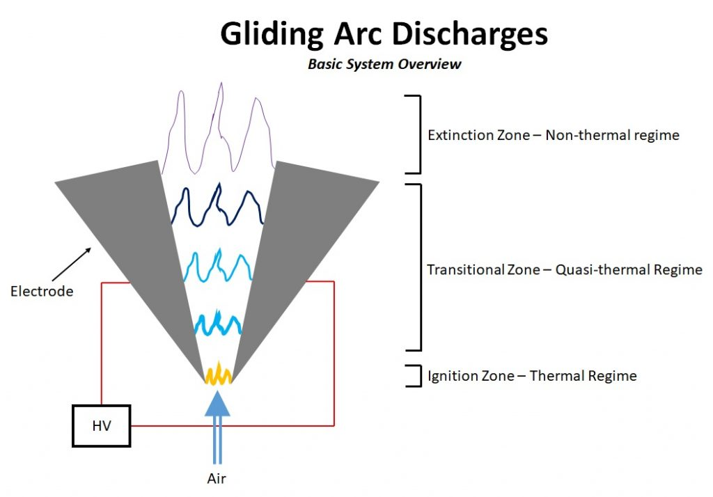 Gliding Arc Discharges - Basic System Overview