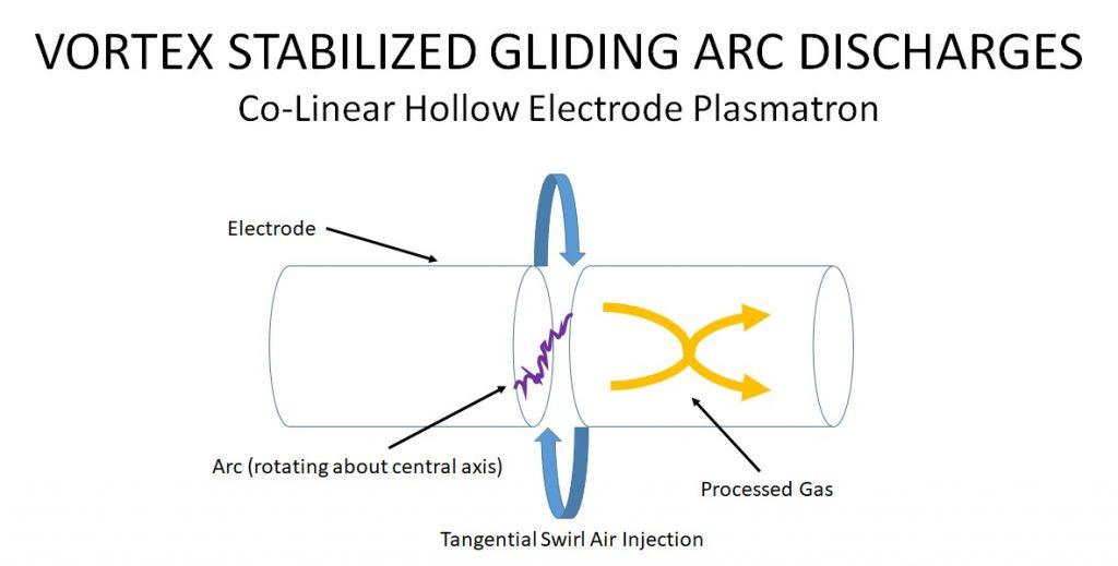Vortex Stabilized Gliding Arc Discharges - Co-Linear Plasmatron