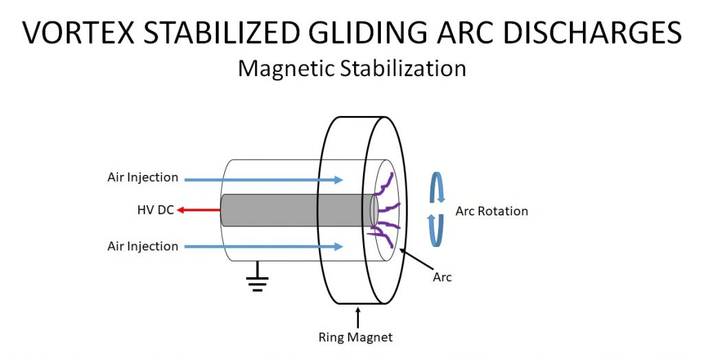 Vortex Stabilized Gliding Arc Discharges - Magnetic Stabilization
