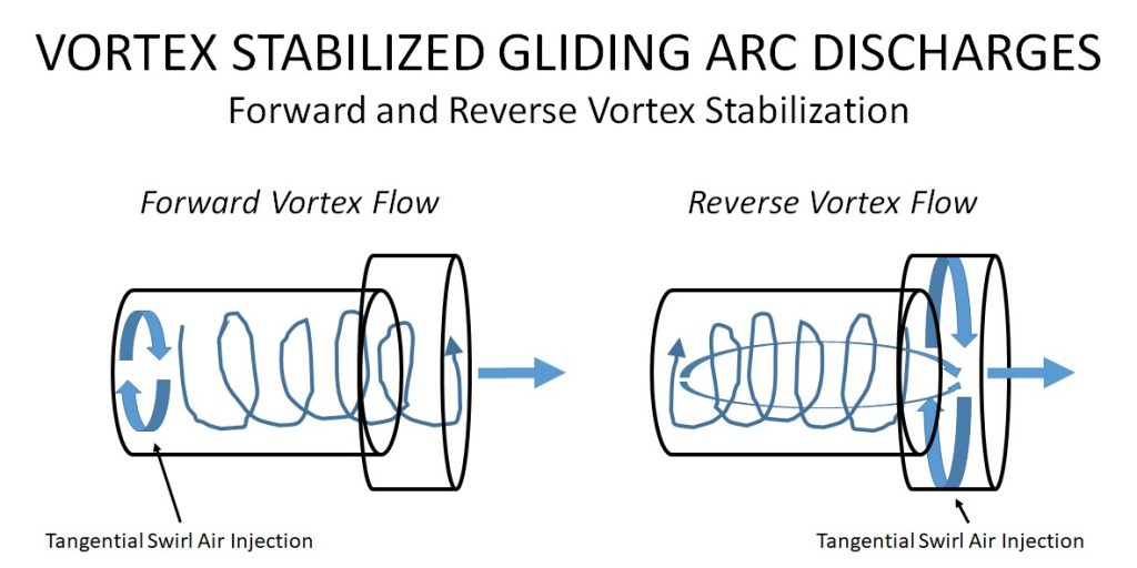 Vortex Stabilized Gliding Arc Discharges - Vortex Stabilization