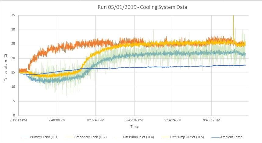 Run 05-01-2019 - Cooling System Data