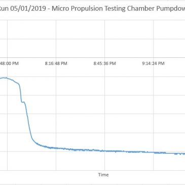 Biggest Milestone Achievement Yet – First Full High Vacuum System Pumpdown!