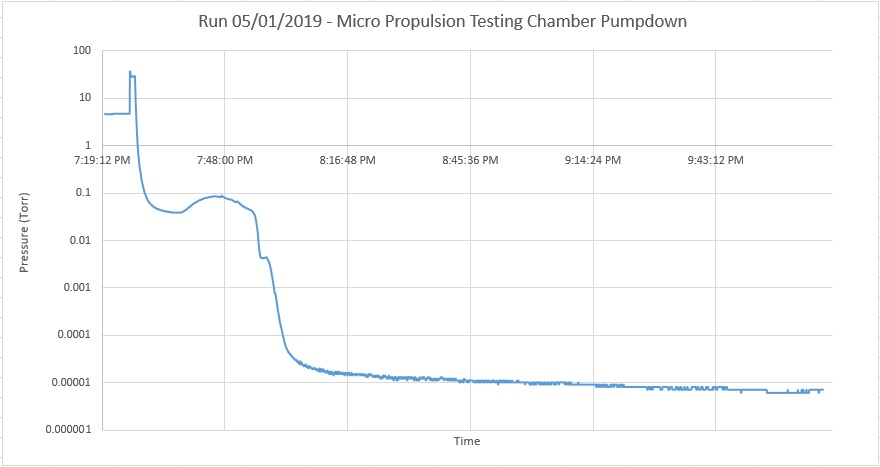 Run 05-01-2019 - Micro Propulsion Testing Chamber Pumpdown