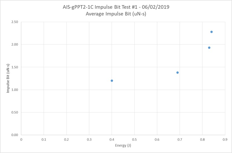 AIS-gPPT2-1C Impulse Bit Test Data - Average Impulse Bit vs Energy Graph