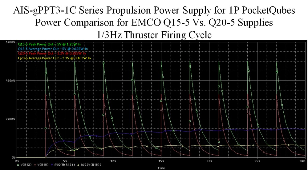 AIS-gPPT3-1C Series Propulsion Power Supply Comparison for EMCO 0,5W Supplies