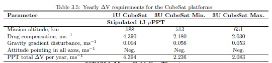 Yearly Delta-V Requirements for a CubeSat Platform