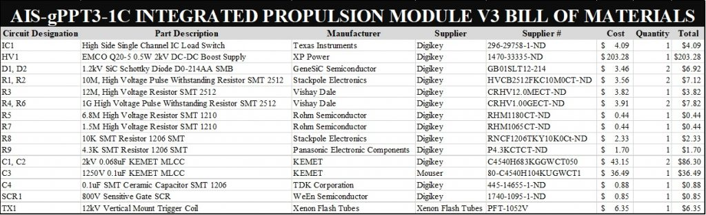 AIS-gPPT3-1C Integrated Propulsion Module V3 BoM